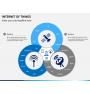 Internet of things PPT slide 1