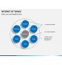 Internet of things PPT slide 10