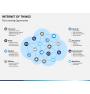 Internet of things PPT slide 12