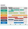 Roadmap PPT slide 34