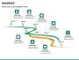 Roadmap PPT slide 40