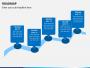 Roadmap PPT slide 20