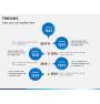 Timeline PPT slide 7