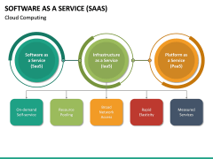 Software as a Service (SaaS) PPT Slide 30