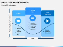 Bridges Transition Model PPT Slide 6