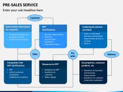 Pre Sales Service PPT Slide 12