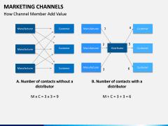 Marketing Channels PPT slide 17