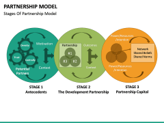 Partnership Model PPT Slide 22