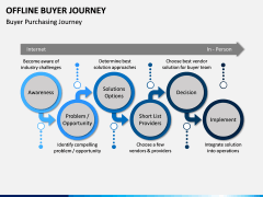 Offline Buyer Journey PPT Slide 4