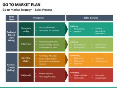 Go To Market Plan (GTM Plan) PPT Slide 59
