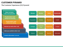 Customer Pyramid PPT Slide 19