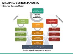 Integrated Business Planning PPT Slide 23