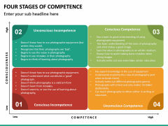 Four Stages of Competence PPT Slide 18
