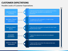 Customer Expectations PPT Slide 13