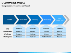 E-commerce Model PPT Slide 6