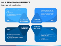 Four Stages of Competence PPT Slide 5