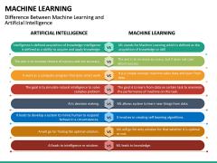 Machine Learning PPT slide 32