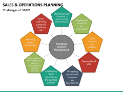 Sales and Operations Planning PPT Slide 26