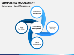 Competency Management PPT Slide 3