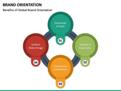 Brand Orientation PPT Slide 20