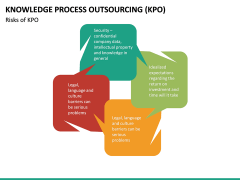 Knowledge Process Outsourcing (KPO) PPT Slide 20