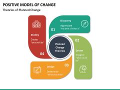 Positive Model of Change PPT Slide 13