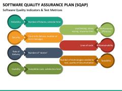Software Quality Assurance Plan (SQAP) PPT Slide 27