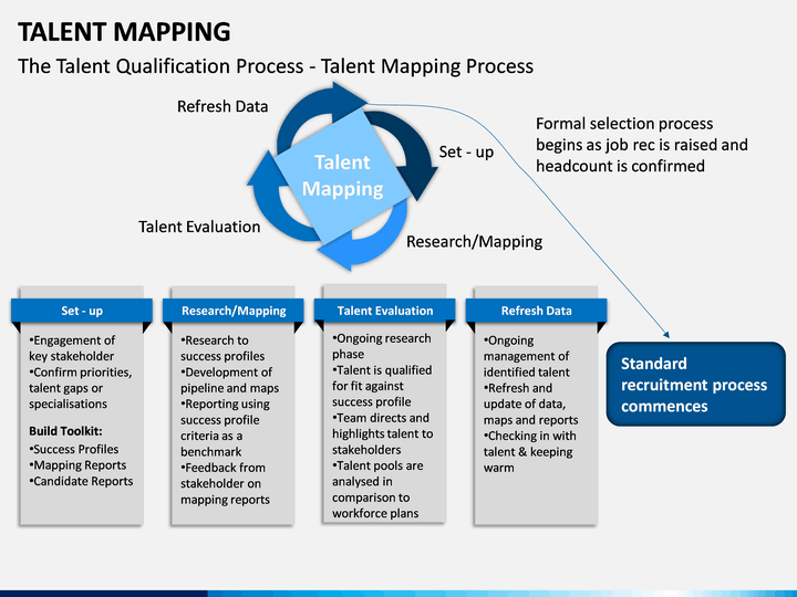 Talent Mapping Slide