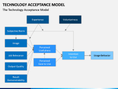 Technology Acceptance Model PPT Slide 9