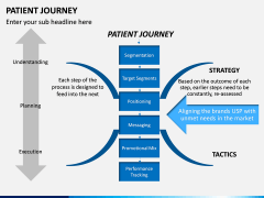 Patient Journey PPT Slide 8