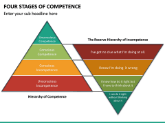Four Stages of Competence PPT Slide 20