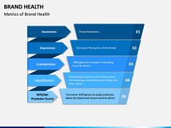 Brand Health PPT Slide 2