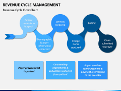 Revenue Cycle Management (RCM) PPT Slide 1