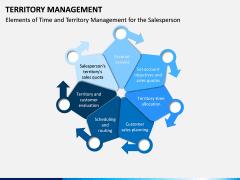 Territory Management PPT Slide 3