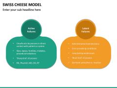 Swiss Cheese Model PPT Slide 26
