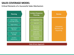 Sales Coverage Model PPT Slide 23