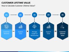 Customer Lifetime Value PPT Slide 11