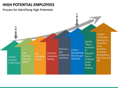 High Potential Employees PPT Slide 25