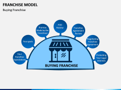 Franchise Model PPT Slide 12