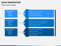 Value Proposition PPT Slide 14