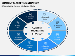 Content Marketing Strategy PPT Slide 7