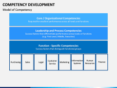 Competency Development PPT slide 10