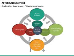 After Sales Service PPT slide 22