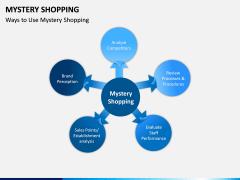 Mystery Shopping PPT Slide 7