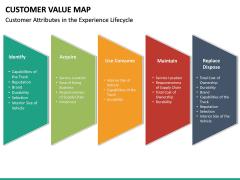 Customer Value Map PPT Slide 18