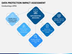 Data Protection Impact Assessment (DPIA) PPT Slide 3