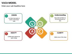 VUCA Model PPT Slide 23