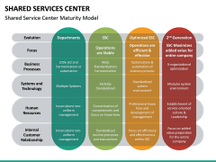 Shared Services Center PPT Slide 16
