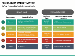 Probability Impact Matrix PPT Slide 16