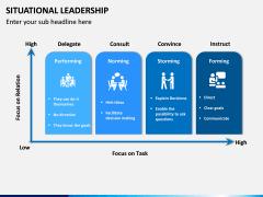 Situational Leadership PPT Slide 7